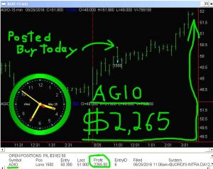 AGIO-7-300x238 Wednesday May 25, 2016, Today Stock Market