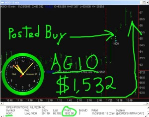 AGIO3-300x235 Wednesday November 25, 2015, Today Stock Market
