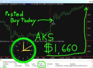 AKS-2-300x220 Tuesday December 20, 2016, Today Stock Market
