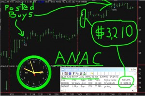 ANAC-1-300x198 Monday April 4, 2016, Today Stock Market