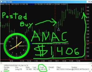 ANAC-300x236 Thursday September 17, 2015, Today Stock Market