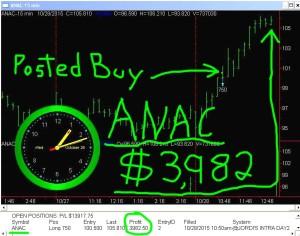 ANAC2-300x236 Wednesday October 28, 2015, Today Stock Market