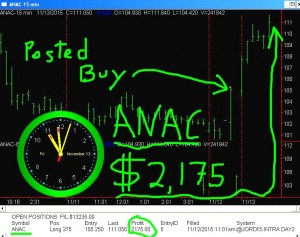 ANAC4-300x237 Friday November 13, 2015, Today Stock Market