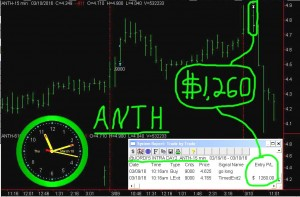 ANTH-3-300x197 Thursday March 10, 2016, Today Stock Market