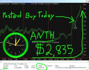 ANTH-300x236 Wednesday November 25, 2015, Today Stock Market