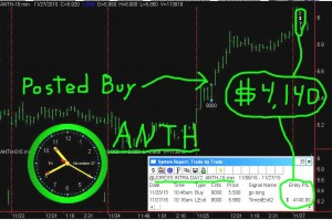 ANTH1-300x199 Friday November 27, 2015, Today Stock Market