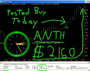 ANTH2-300x239 Tuesday December 29, 2015, Today Stock Market