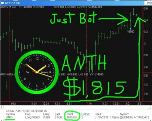ANTH3-300x239 Thursday January 14, 2016, Today Stock Market