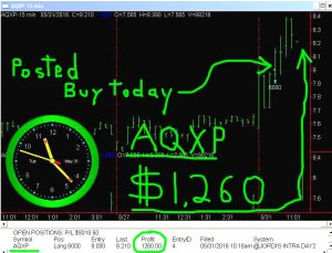 AQXP-4-300x229 Tuesday May 31, 2016, Today Stock Market