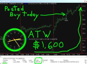 ATW-4-300x221 Tuesday December 6, 2016, Today Stock Market