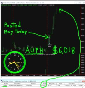 AUPH-292x300 Monday March 20, 2017, Today Stock Market