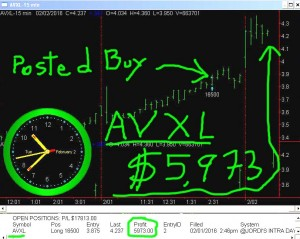 AVXL-1-300x239 Tuesday February 2, 2016, Today Stock market