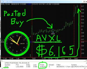 AVXL-2-300x240 Thursday June 30, 2016, Today Stock Market