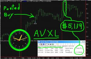 AVXL-3-300x195 Monday July 11, 2016, Today Stock Market