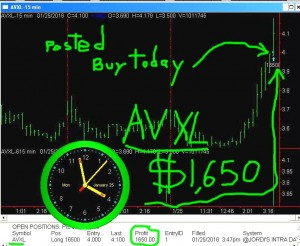 AVXL-300x246 Monday January 25, 2016, Today Stock Market