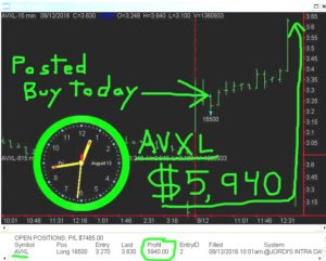AVXL-4-300x241 Friday August 12, 2016, Today Stock Market
