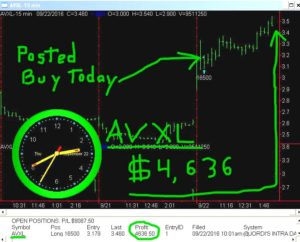 AVXL-5-300x242 Thursday September 22, 2016, Today Stock Market