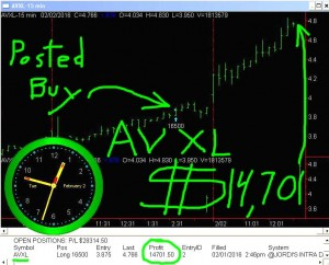 AVXL2-300x242 Tuesday February 2, 2016, Today Stock market