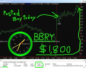 BBRY-300x236 Friday December 18, 2015, Today Stock Market