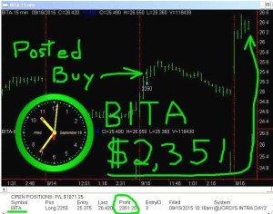 BITA-300x236 Wednesday September 16, 2015, Today Stock Market