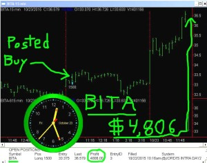 BITA4-300x236 Friday October 23, 2015, Today Stock Market