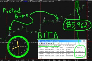 BITA5-300x198 Thursday December 17, 2015, Today Stock Market