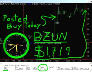 BZUN1-300x236 Wednesday October 7, 2015, Today Stock Market