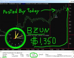 BZUN3-300x235 Friday November 20, 2015, Today Stock Market