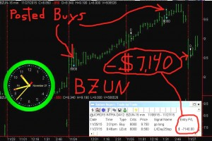 BZUN6-300x200 Friday November 27, 2015, Today Stock Market