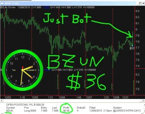 BZUN7-300x235 Tuesday December 8, 2015, Today Stock Market