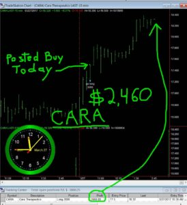 CARA-1-274x300 Monday March 27, 2017, Today Stock Market