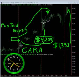 CARA-3-300x293 Wednesday March 29, 2017, Today Stock Market