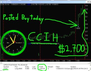 CCIH-300x236 Monday November 9, 2015, Today Stock Market