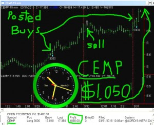 CEMP-2-300x244 Thursday March 31, 2016, Today Stock Market