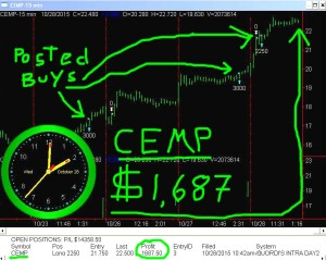 CEMP3-300x239 Wednesday October 28, 2015, Today Stock Market