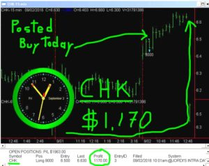 CHK-2-300x238 Friday September 2, 2016, Today Stock Market