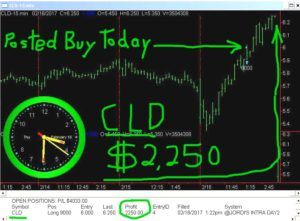 CLD-1-300x221 Thursday February 16, 2017, Today Stock Market