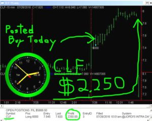 CLF-300x240 Tuesday July 26, 2016, Today Stock Market