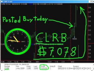 CLRB-300x227 Thursday June 2, 2016, Today Stock Market