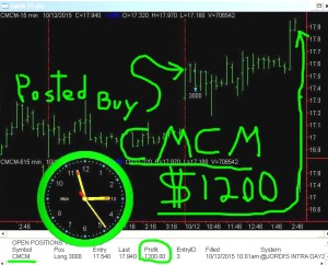 CMCM1-300x242 Monday October 12, 2015, Today Stock Market