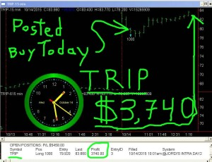 COPY2-TRIP-300x230 Wednesday October 14, 2015, Today Stock Market