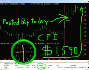 CPE2-300x239 Tuesday November 24, 2015, Today Stock Market