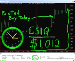 CSIQ2-300x244 Monday December 14, 2015, Today Stock Market