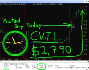 CVTI-3-300x236 Friday July 22, 2016, Today Stock market