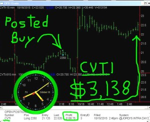 CVTI-300x245 Friday October 16, 2015, Today Stock Market