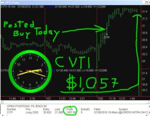 CVTI-4-300x233 Thursday July 28, 2016, Today Stock Market