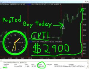 CVTI-5-300x234 Thursday October 20, 2016, Today Stock Market