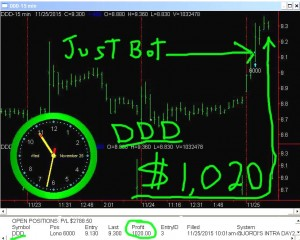 DDD1-300x240 Wednesday November 25, 2015, Today Stock Market