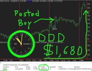 DDD2-300x233 Wednesday December 9, 2015, Today Stock Market