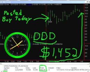 DDD4-300x241 Thursday December 17, 2015, Today Stock Market